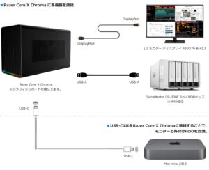 Razer Core X ChromaとMac miniの最終的な接続図