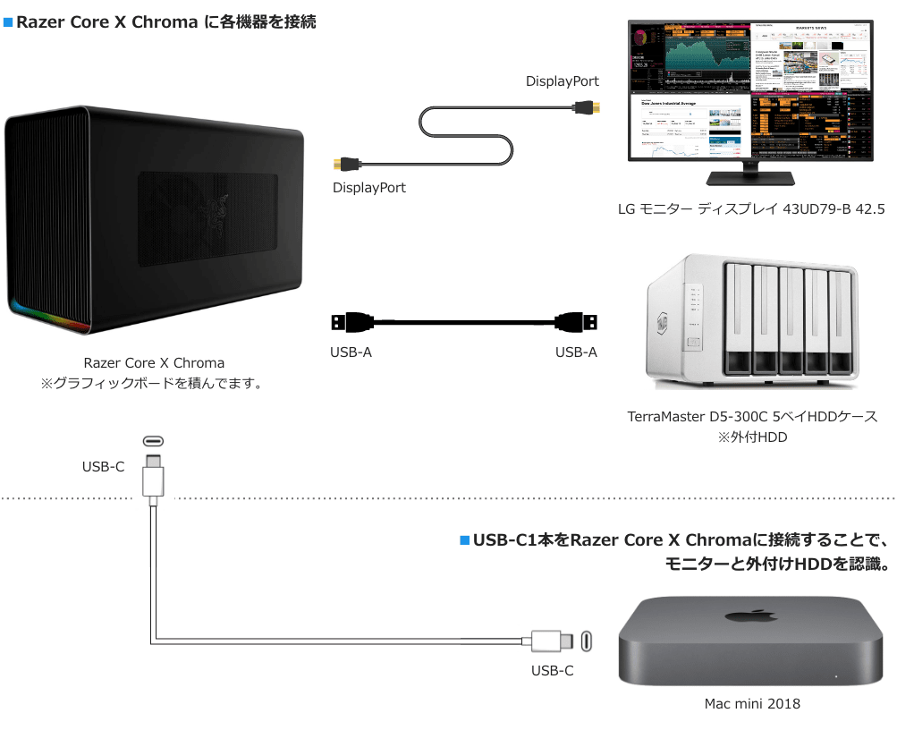 Razer Core X ChromaとMac miniの最終的な接続図