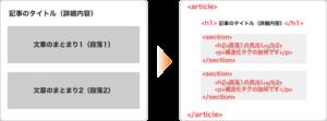 【記事詳細】article要素の中に複数のsection要素を含むパターン